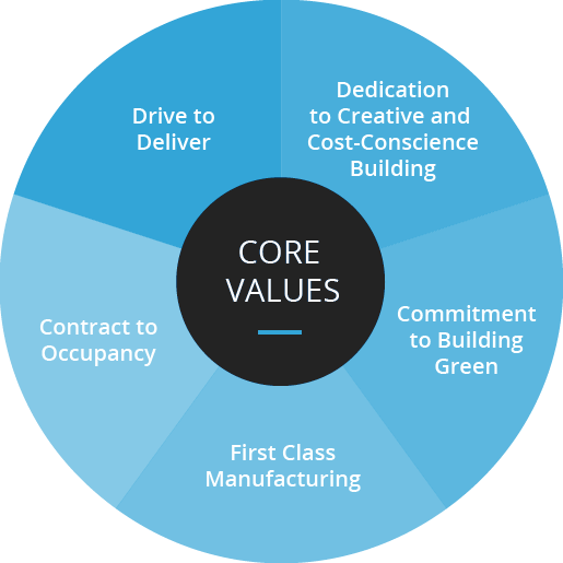 ss-core-values2