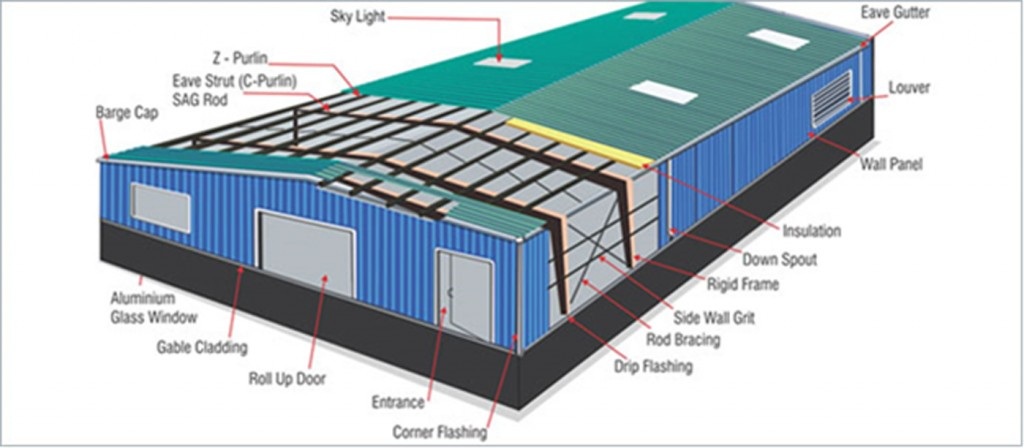 Blog solid steel buildings for Building terms